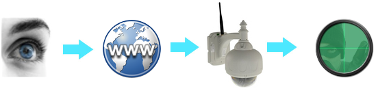 Instalación de sistemas de videovigilancia